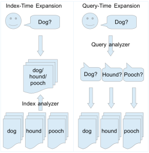 Index-time vs. query-time expansion.